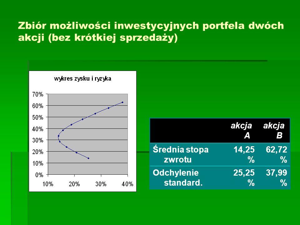 Zbiór możliwości inwestycyjnych portfela dwóch akcji (bez krótkiej sprzedaży) akcja A akcja B Średnia stopa zwrotu 14,25 % 62,72 % Odchylenie standard