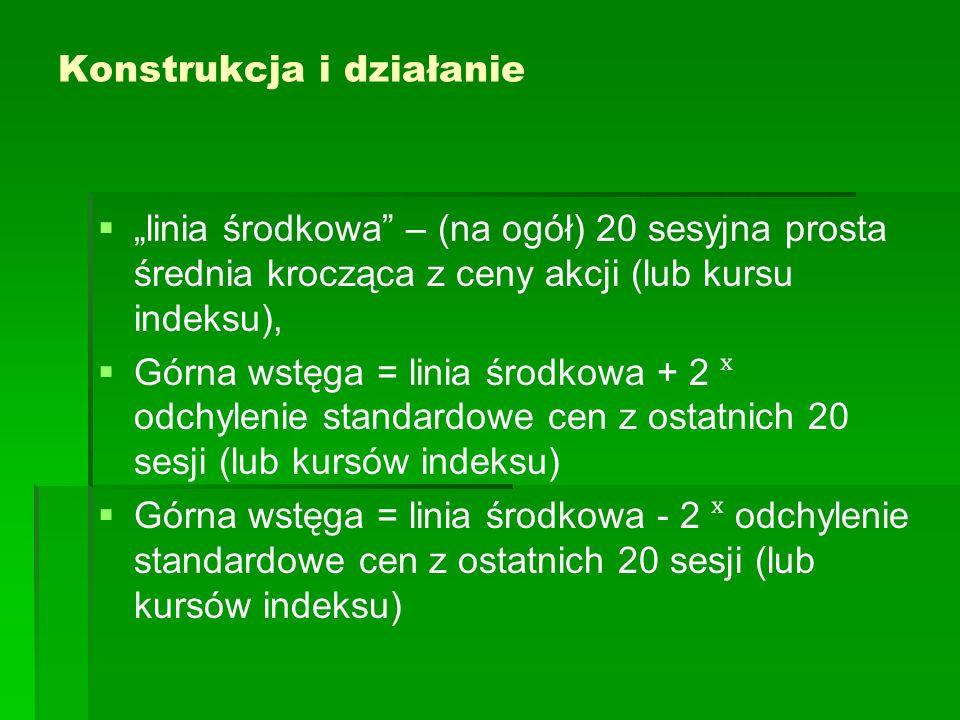 Wstęgi Bollingera (20). Przykład Unikredyt, maj 09 – wrzesień 09