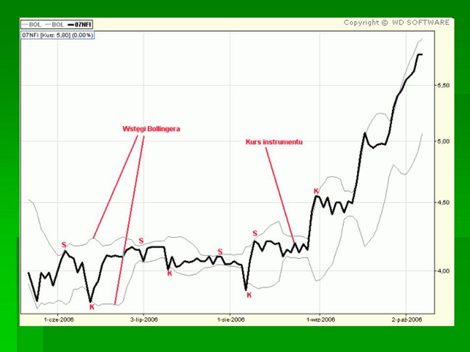 OSCYLATORY – własności, stosowanie Oscylatory to wskaźniki o charakterze pomocniczym, ich analiza powinna być podporządkowana analizie trendu mniej istotne na początku trendu, bardziej istotne pod jego koniec Punkty zwrotne (ekstrema lokalne) na oscylatorach krótkich (małe n) poprzedzają punkty zwrotne na wykresie cenowym Niektóre oscylatory wahają się wokół poziomu równowagi, inne - w ustalonym zakresie (najczęściej od 0 do 100).