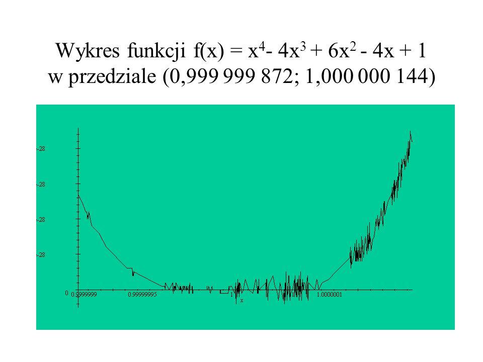 Wykres funkcji f(x) = x 4 - 4x 3 + 6x 2 - 4x + 1 w przedziale (0,999 999 872; 1,000 000 144)