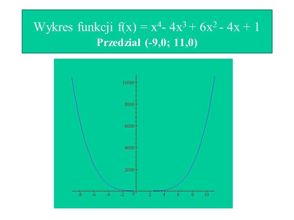 Wykres funkcji f(x) = x 4 - 4x 3 + 6x 2 - 4x + 1 Przedział (-9,0; 11,0)