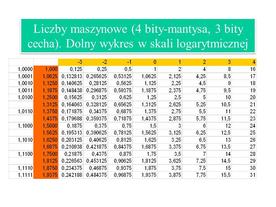 Liczby maszynowe (4 bity-mantysa, 3 bity cecha). Dolny wykres w skali logarytmicznej