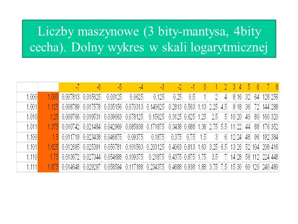 Liczby maszynowe (3 bity-mantysa, 4bity cecha). Dolny wykres w skali logarytmicznej