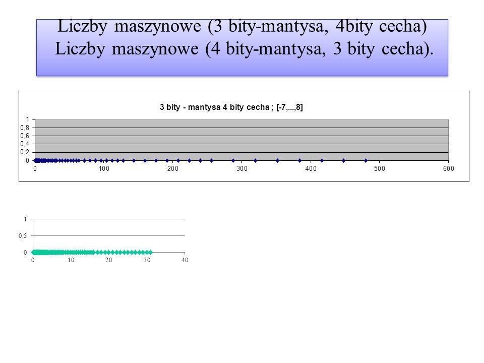 Liczby maszynowe (3 bity-mantysa, 4bity cecha) Liczby maszynowe (4 bity-mantysa, 3 bity cecha).