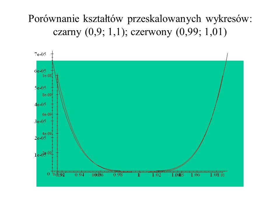 Porównanie kształtów przeskalowanych wykresów: czarny (0,9; 1,1); czerwony (0,99; 1,01)