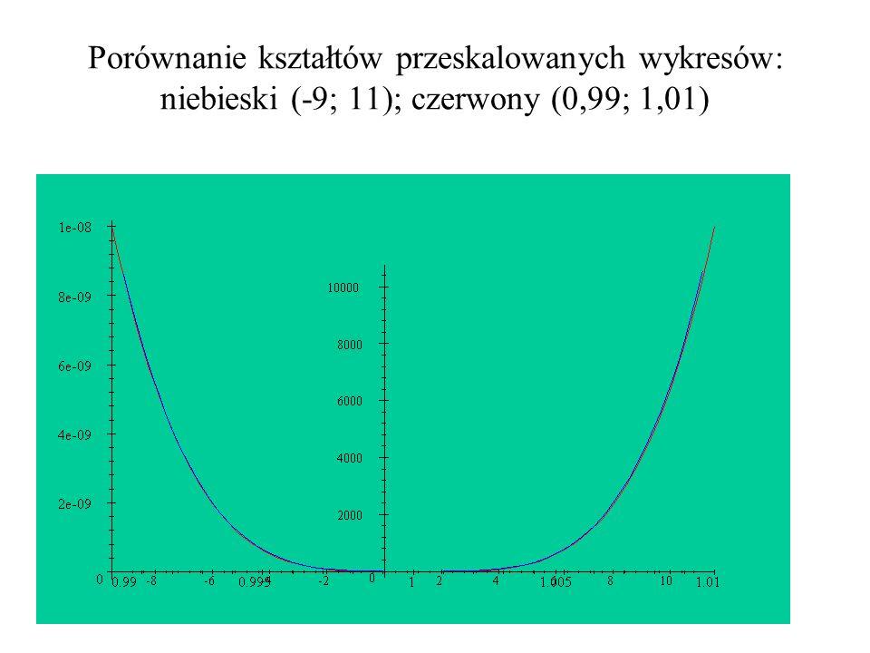 Porównanie kształtów przeskalowanych wykresów: niebieski (-9; 11); czerwony (0,99; 1,01)