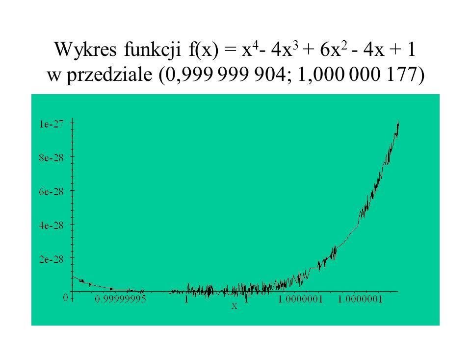 Wykres funkcji f(x) = x 4 - 4x 3 + 6x 2 - 4x + 1 w przedziale (0,999 999 904; 1,000 000 177)