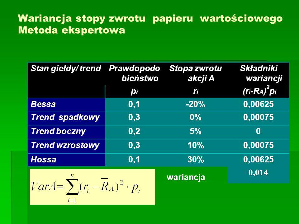 Wariancja stopy zwrotu papieru wartościowego Metoda ekspertowa Stan giełdy/ trendPrawdopodo bieństwo Stopa zwrotu akcji A Składniki wariancji pipi rir