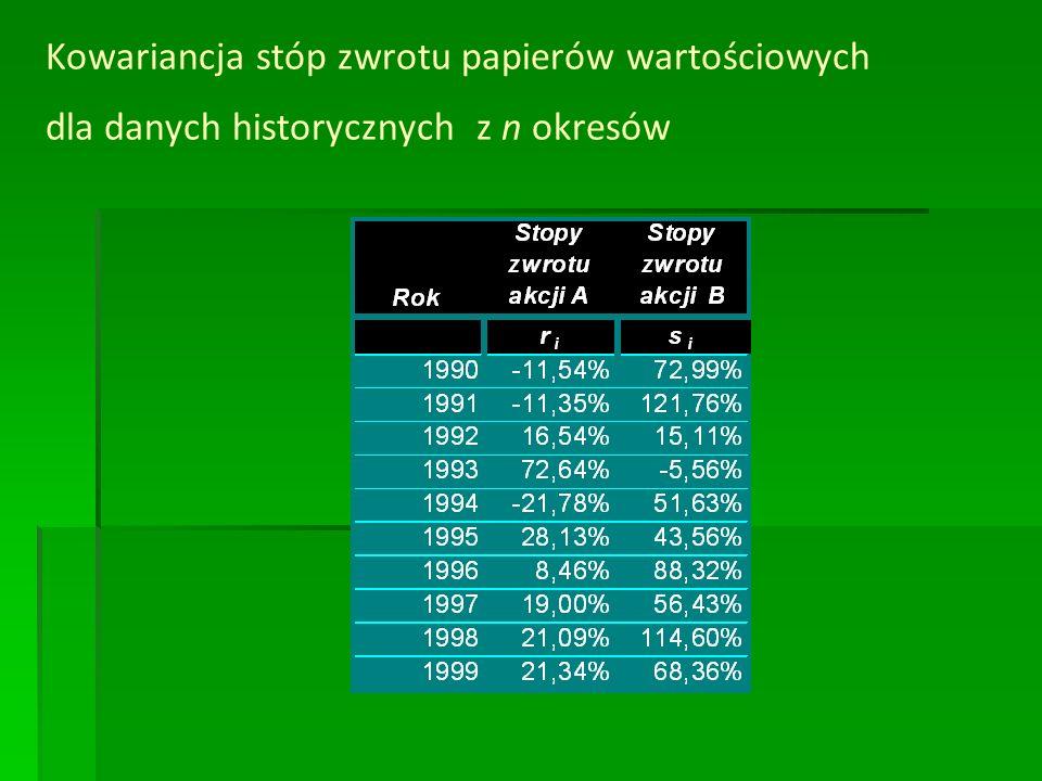 Kowariancja stóp zwrotu papierów wartościowych dla danych historycznych z n okresów