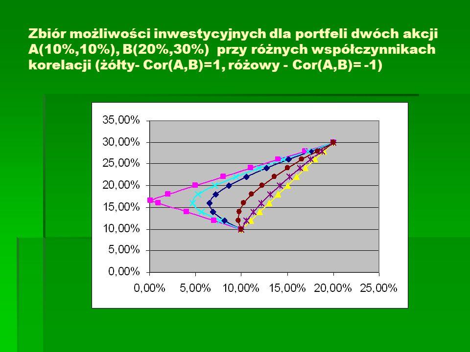 Zbiór możliwości inwestycyjnych dla portfeli dwóch akcji A(10%,10%), B(20%,30%) przy różnych współczynnikach korelacji (żółty- Cor(A,B)=1, różowy - Co