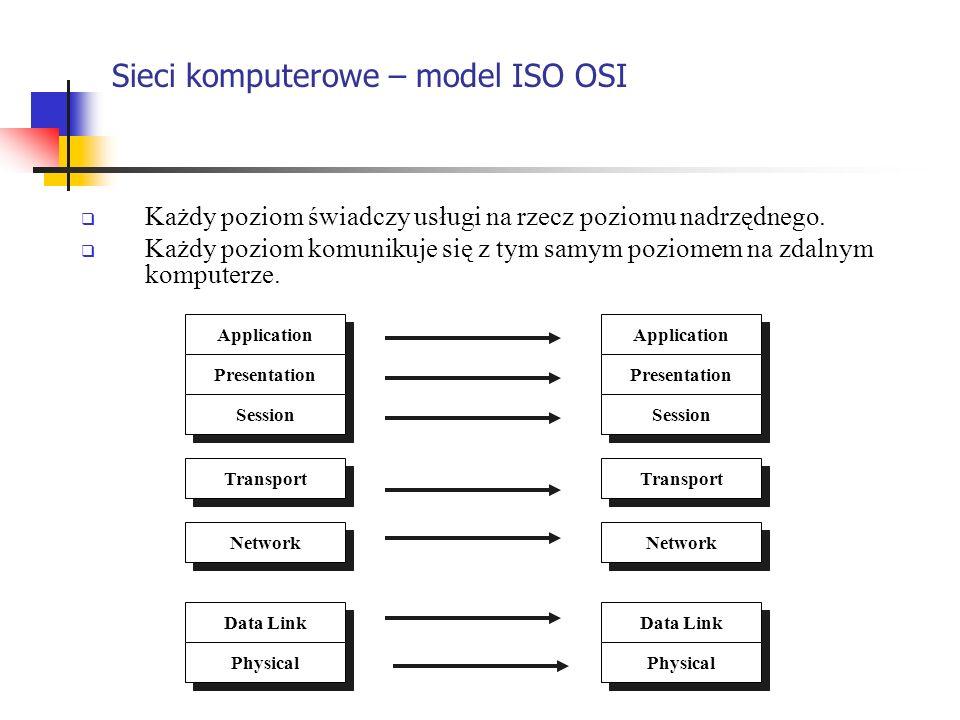 Sieci komputerowe – model ISO OSI Każdy poziom świadczy usługi na rzecz poziomu nadrzędnego. Każdy poziom komunikuje się z tym samym poziomem na zdaln