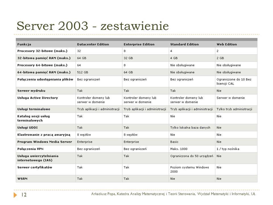 Server 2003 - zestawienie Arkadiusz Popa, Katedra Analizy Matematycznej i Teorii Sterowania, Wydział Matematyki i Informatyki, UŁ 12