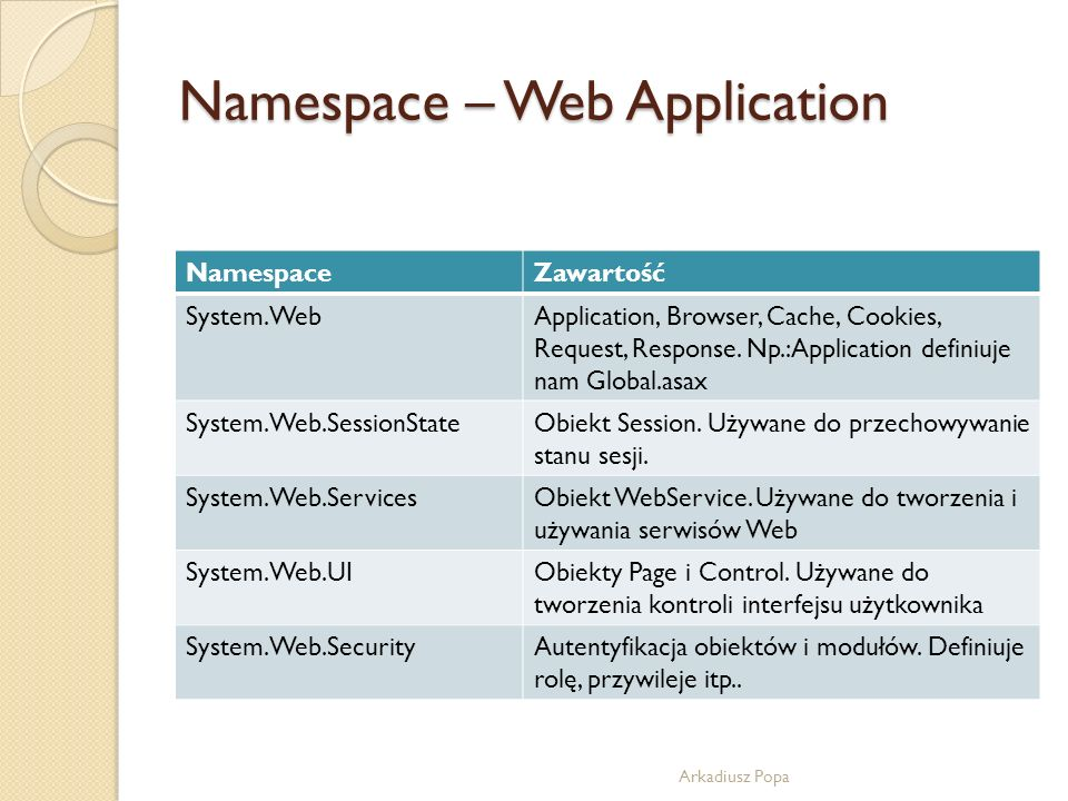 Namespace – Web Application Arkadiusz Popa NamespaceZawartość System.WebApplication, Browser, Cache, Cookies, Request, Response. Np.:Application defin