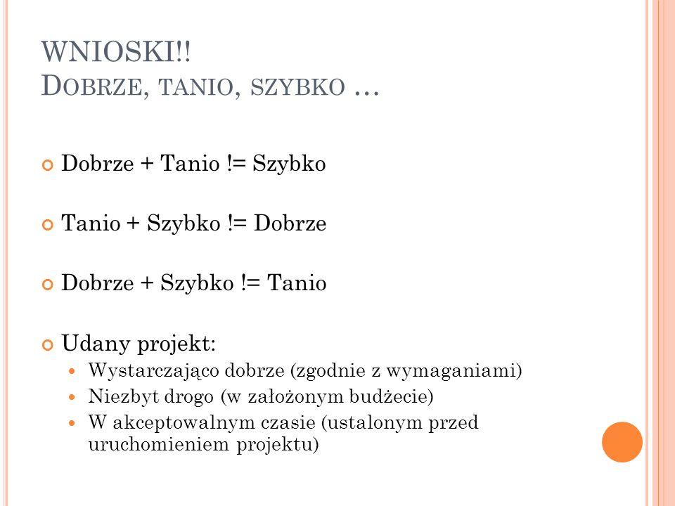 WNIOSKI!! D OBRZE, TANIO, SZYBKO … Dobrze + Tanio != Szybko Tanio + Szybko != Dobrze Dobrze + Szybko != Tanio Udany projekt: Wystarczająco dobrze (zgo