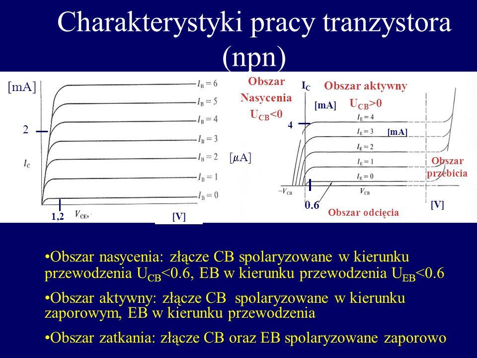 Konfiguracje pracy tranzystora Wspólna Baza Wspólny Emiter Wspólny Kolektor IEIE ICIC IBIB ICIC IBIB IEIE IEIE I E =I C +I B = I B +I B = ( +1)I B I B