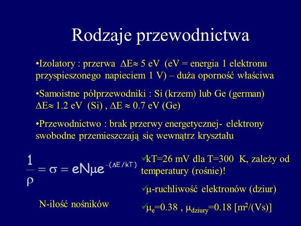 Pasmo podstawowe (walencyjne) Podstawy teorii przewodnictwa Pasmo przewodnictwa Obszar zabroniony elektrony mogą przebywać tylko w określonych pasmach