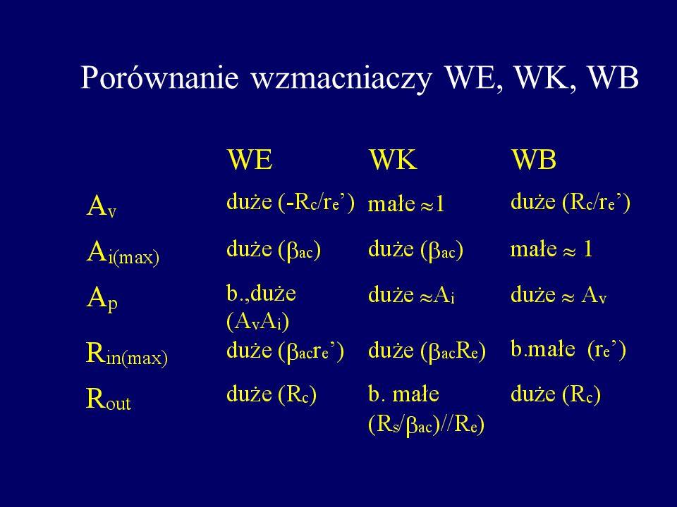Analiza AC wzmacniacza WK R 1 //R 2 r e ac I e R e = R E //R L V out V in V in = I e (r e + R e ) V out = I e R e IeIe Jeżeli R e >> r e, to, A v 1, o