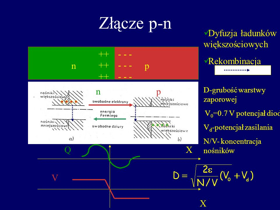 Złącze p-n Krzem typu n - domieszkowany (donorami) atomami V grupy (fosfor)-5 elektronów walencyjnych. 4 wiązania kowalencyjne Si użyte jeden elektron