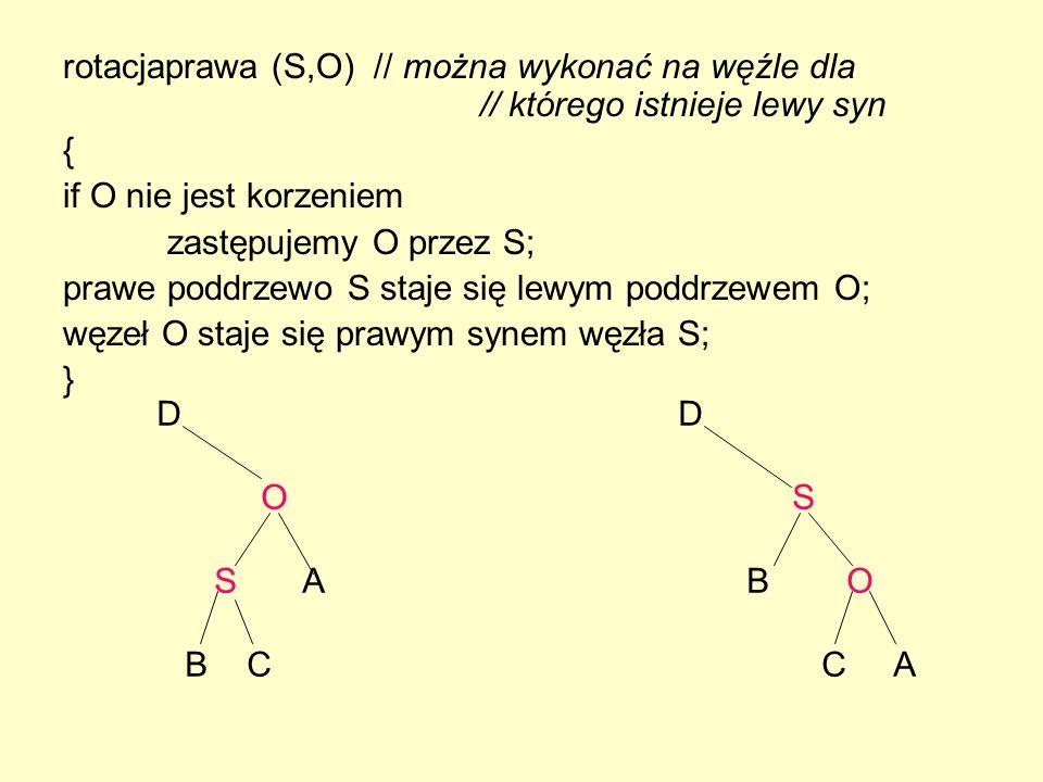 rotacjaprawa (S,O) // można wykonać na węźle dla // którego istnieje lewy syn { if O nie jest korzeniem zastępujemy O przez S; prawe poddrzewo S staje