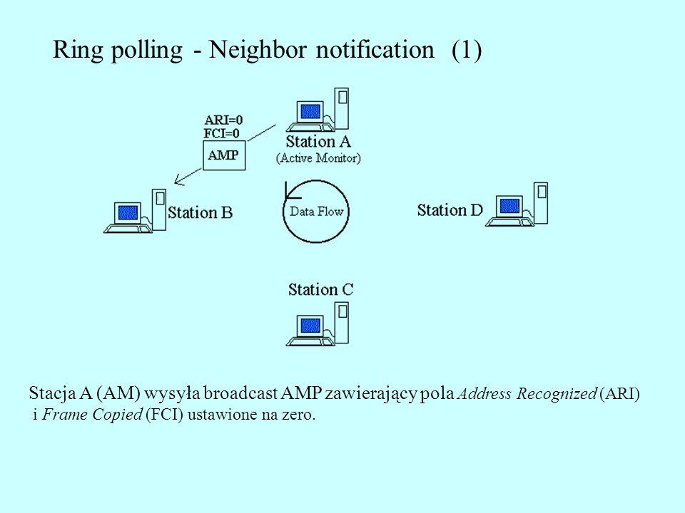 Ring polling - Neighbor notification (1) Stacja A (AM) wysyła broadcast AMP zawierający pola Address Recognized (ARI) i Frame Copied (FCI) ustawione n