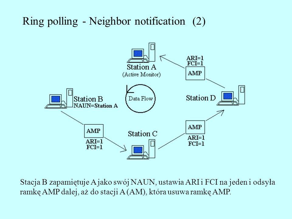 Ring polling - Neighbor notification (2) Stacja B zapamiętuje A jako swój NAUN, ustawia ARI i FCI na jeden i odsyła ramkę AMP dalej, aż do stacji A (A