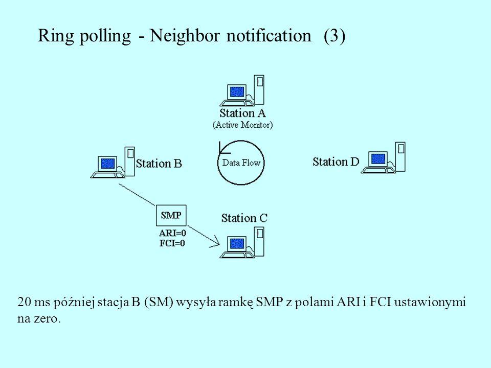 Ring polling - Neighbor notification (3) 20 ms później stacja B (SM) wysyła ramkę SMP z polami ARI i FCI ustawionymi na zero.