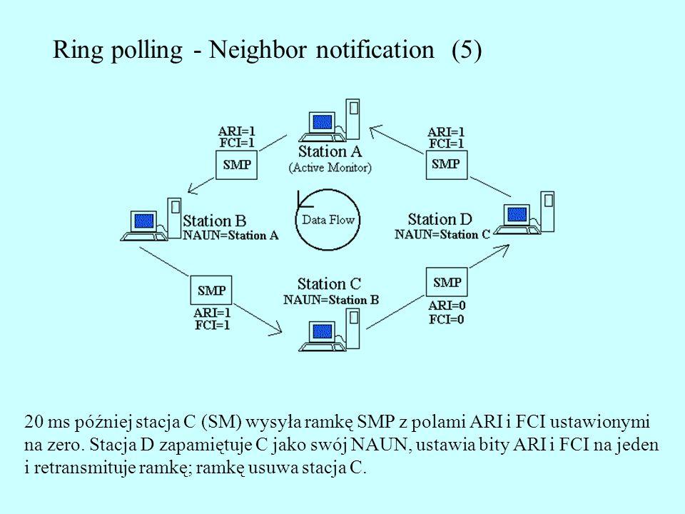 Ring polling - Neighbor notification (5) 20 ms później stacja C (SM) wysyła ramkę SMP z polami ARI i FCI ustawionymi na zero. Stacja D zapamiętuje C j