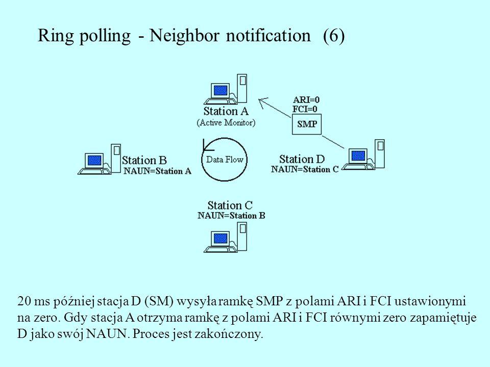 Ring polling - Neighbor notification (6) 20 ms później stacja D (SM) wysyła ramkę SMP z polami ARI i FCI ustawionymi na zero. Gdy stacja A otrzyma ram