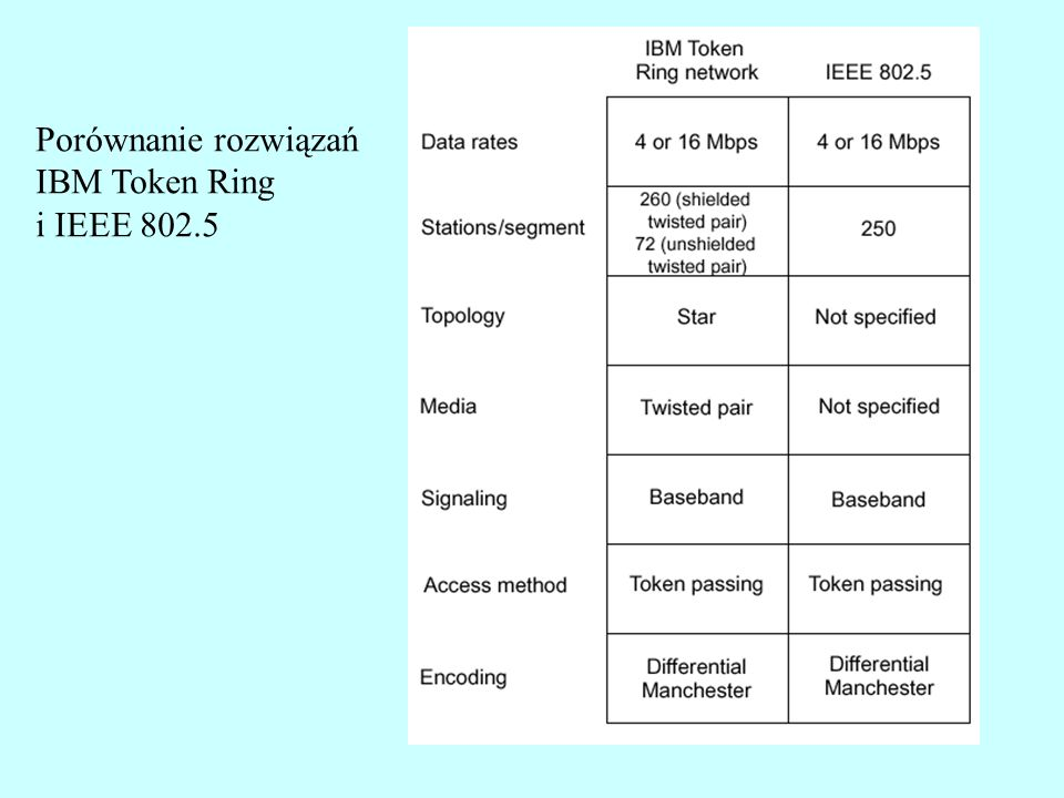 Topologia sieci Token Ring Multi-station Access Unit (MAU, MSAU) Patch cable - MAU -- MAU Lobe cable - stacja -- MAU