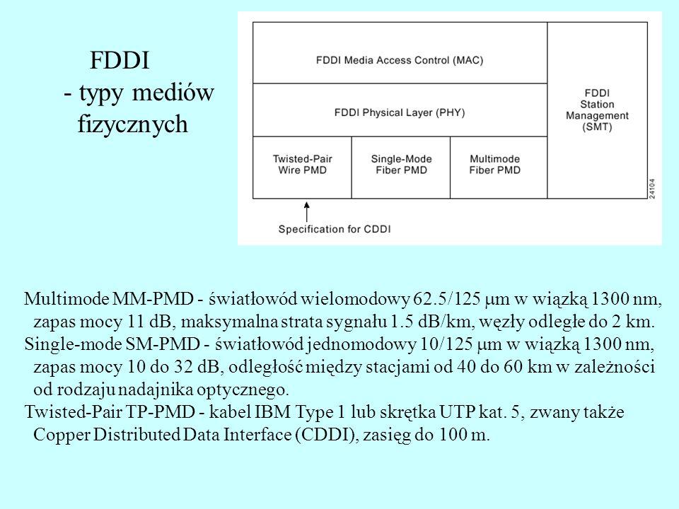 FDDI - typy mediów fizycznych Multimode MM-PMD - światłowód wielomodowy 62.5/125 m w wiązką 1300 nm, zapas mocy 11 dB, maksymalna strata sygnału 1.5 d