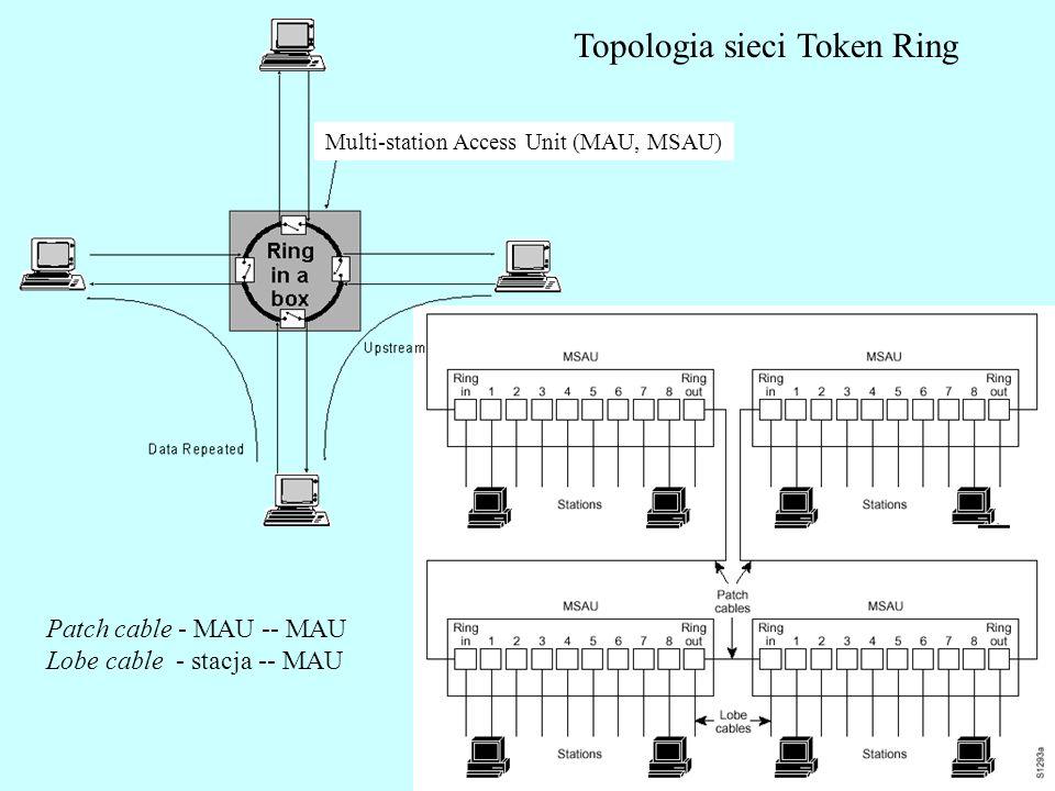Ring polling - Neighbor notification (2) Stacja B zapamiętuje A jako swój NAUN, ustawia ARI i FCI na jeden i odsyła ramkę AMP dalej, aż do stacji A (AM), która usuwa ramkę AMP.
