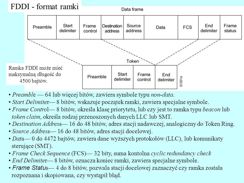 Preamble 64 lub więcej bitów, zawiera symbole typu non-data. Start Delimiter 8 bitów, wskazuje początek ramki, zawiera specjalne symbole. Frame Contro