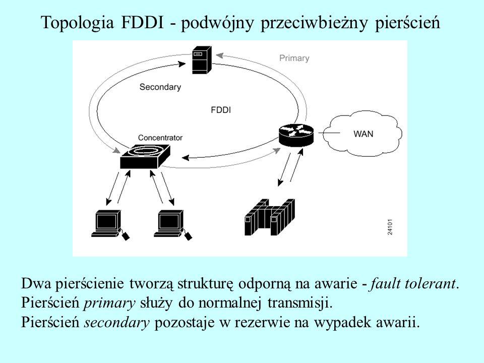 Topologia FDDI - podwójny przeciwbieżny pierścień Dwa pierścienie tworzą strukturę odporną na awarie - fault tolerant. Pierścień primary służy do norm