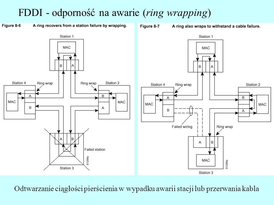 FDDI - odporność na awarie (ring wrapping) Odtwarzanie ciągłości pierścienia w wypadku awarii stacji lub przerwania kabla