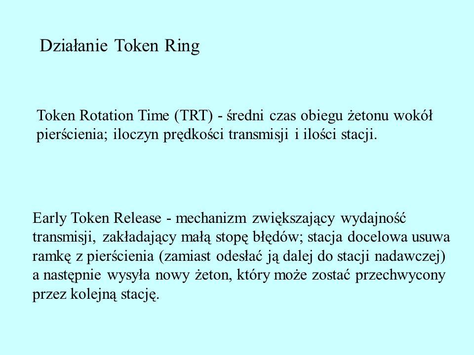 Token Rotation Time (TRT) - średni czas obiegu żetonu wokół pierścienia; iloczyn prędkości transmisji i ilości stacji. Early Token Release - mechanizm