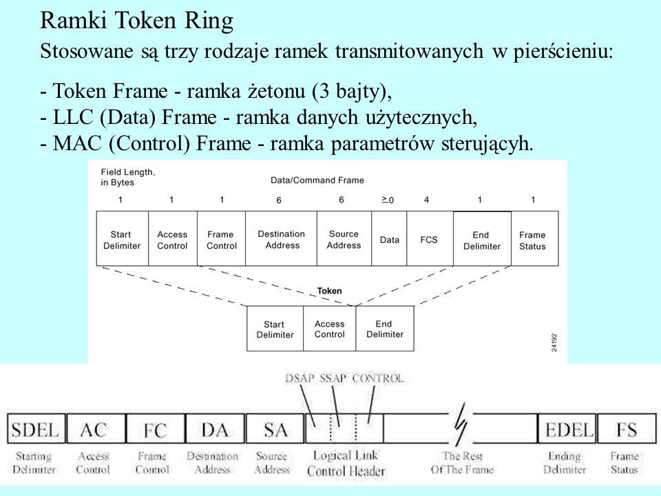 Ramki Token Ring Token: Start Delimiter - (8 bitów) wskazuje początek ramki; zawiera symbole nie kodujące (J i K) - w przeciwieństwie do symboli kodujących 0 i 1.