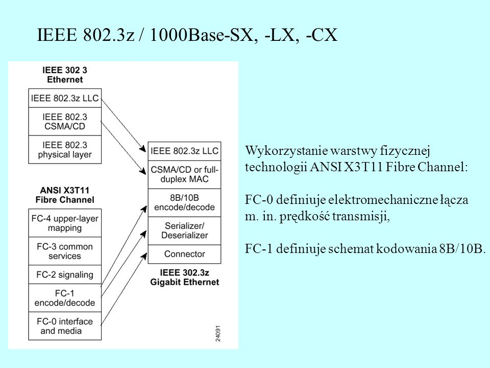 Running Disparity - przykład Odbiornik otrzymuje grupy kodowe: 101001 0110 +/-D5.6 101001 0110 +/-D5.6 001111 1010 -K28.5 100100 0101 +D16.2 Jeśli odbiornik jest w stanie RD–: Jeśli odbiornik jest w stanie RD+: