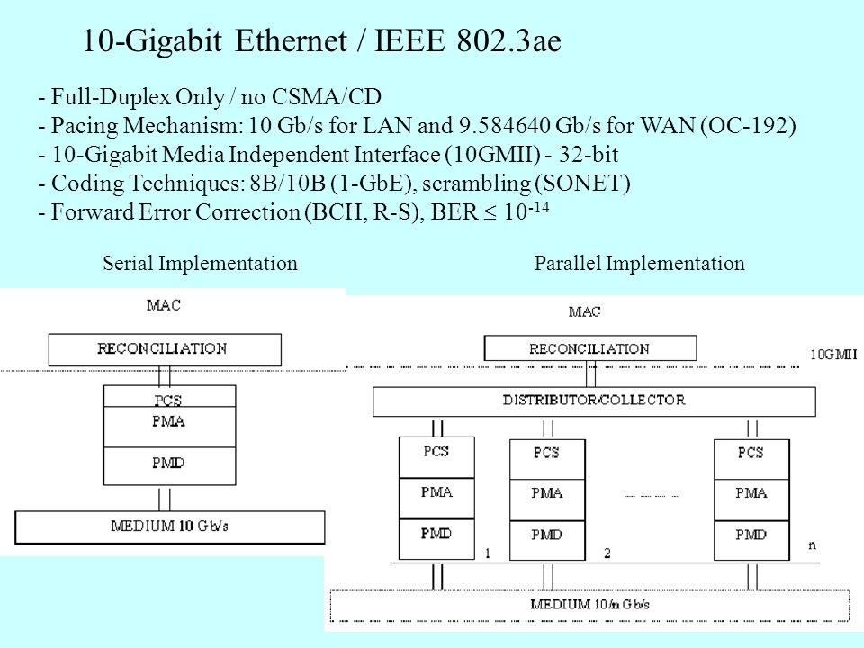 10-Gigabit Ethernet / IEEE 802.3ae - Full-Duplex Only / no CSMA/CD - Pacing Mechanism: 10 Gb/s for LAN and 9.584640 Gb/s for WAN (OC-192) - 10-Gigabit Media Independent Interface (10GMII) - 32-bit - Coding Techniques: 8B/10B (1-GbE), scrambling (SONET) - Forward Error Correction (BCH, R-S), BER 10 -14 Serial ImplementationParallel Implementation