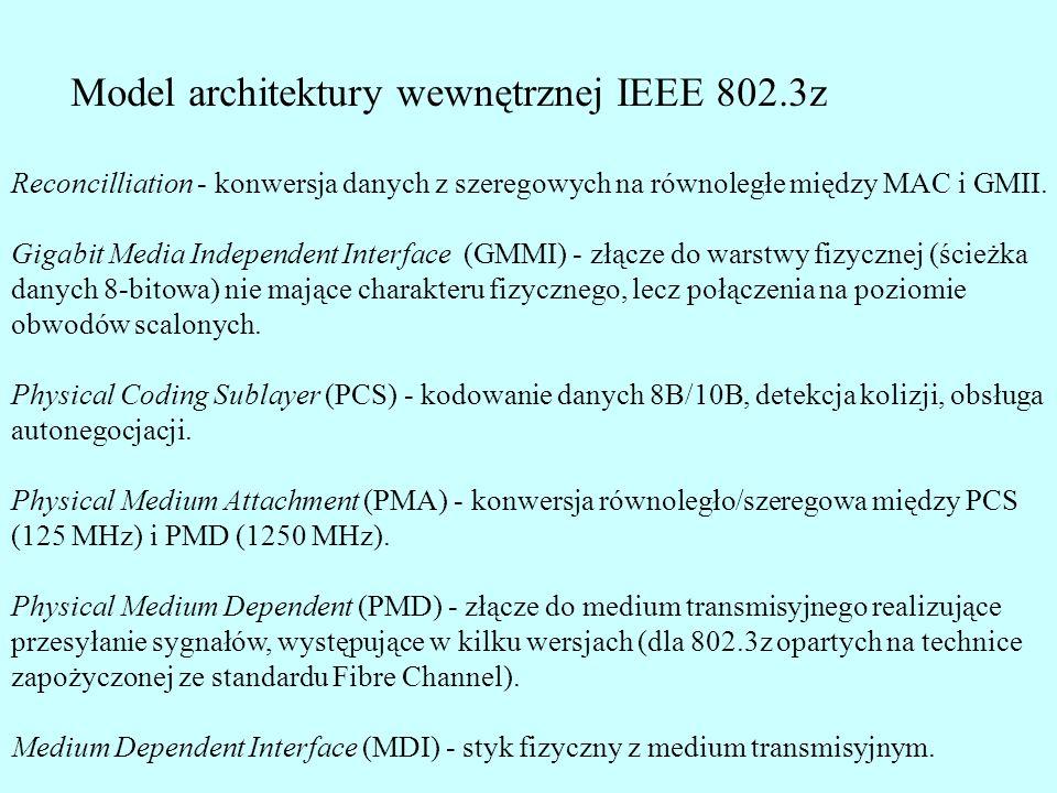 Typy interfejsów fizycznych Gigabit Ethernet