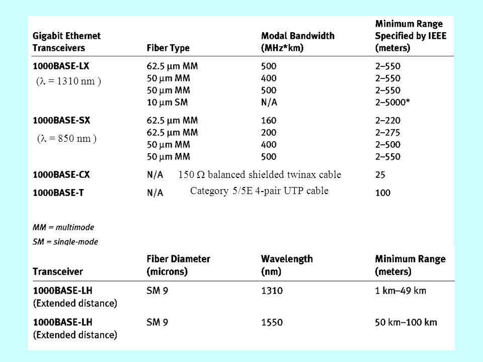 1000Base-X CSMA/CD W przypadku stosowania sieci Gigabit Ethernet w konfiguracji half-duplex konieczne było wprowadzenie modyfikacji pozwalających na funkcjonowanie metody CSMA/CD zapobiegające zmniejszeniu promienia domeny kolizyjnej do ekstremalnie małych rozmiarów (20 m): Carrier extension - wydłużono tzw.