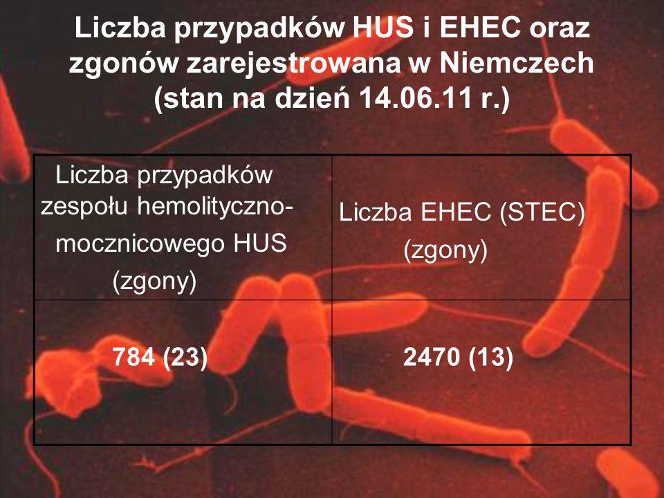 Liczba przypadków HUS i EHEC oraz zgonów zarejestrowana w Niemczech (stan na dzień 14.06.11 r.) Liczba przypadków zespołu hemolityczno- mocznicowego H