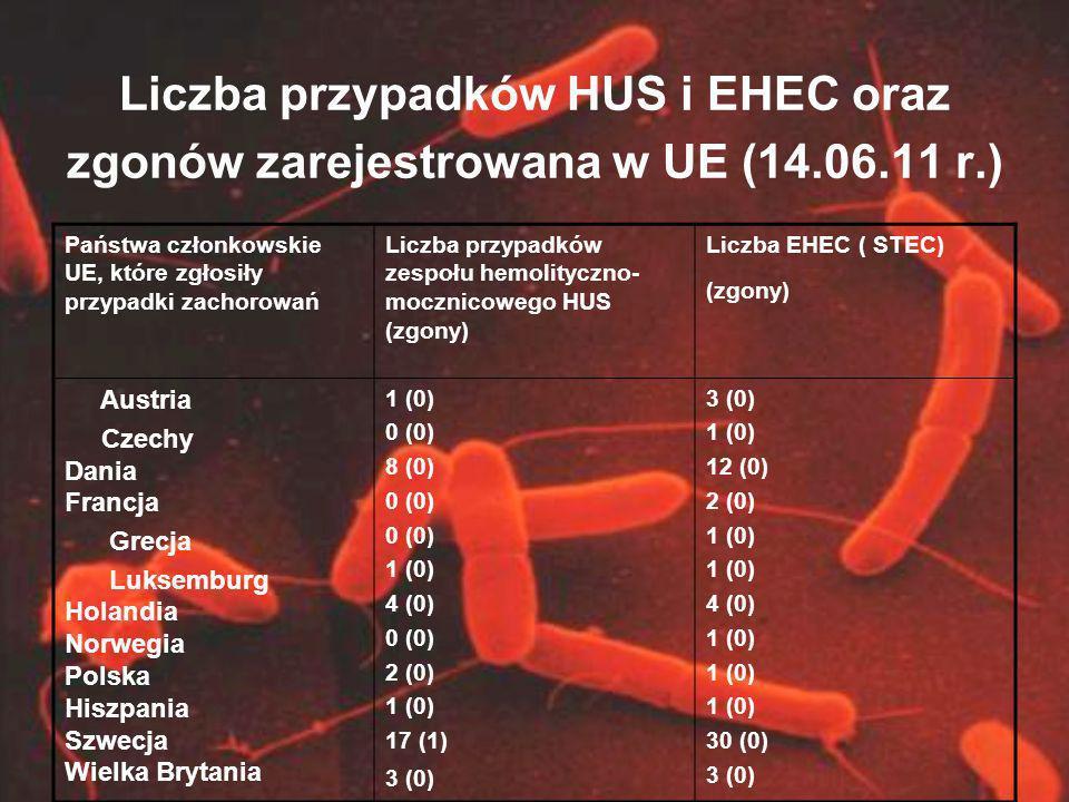 Liczba przypadków HUS i EHEC oraz zgonów zarejestrowana w UE (14.06.11 r.) Państwa członkowskie UE, które zgłosiły przypadki zachorowań Liczba przypad