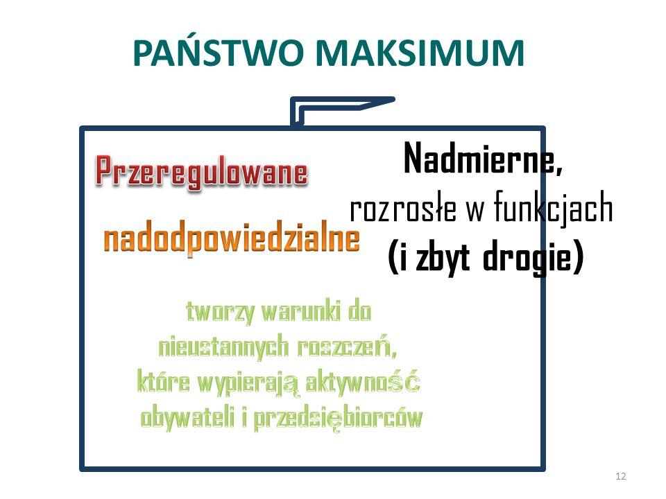 PAŃSTWO MAKSIMUM Nadmierne, rozrosłe w funkcjach (i zbyt drogie) 12