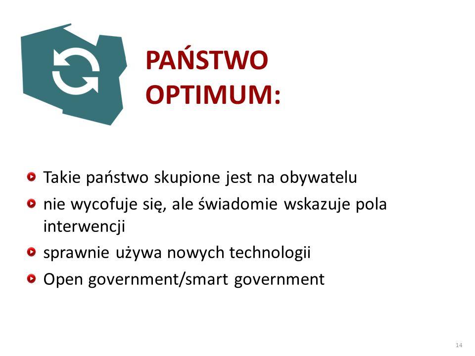 Takie państwo skupione jest na obywatelu nie wycofuje się, ale świadomie wskazuje pola interwencji sprawnie używa nowych technologii Open government/smart government PAŃSTWO OPTIMUM: 14