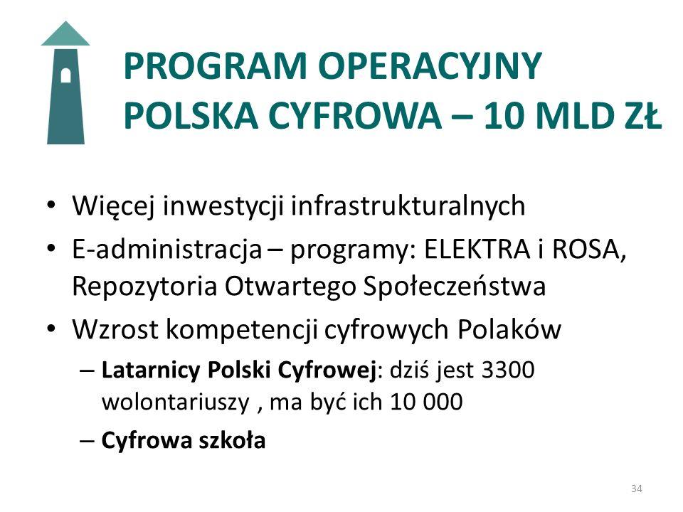 PROGRAM OPERACYJNY POLSKA CYFROWA – 10 MLD ZŁ Więcej inwestycji infrastrukturalnych E-administracja – programy: ELEKTRA i ROSA, Repozytoria Otwartego Społeczeństwa Wzrost kompetencji cyfrowych Polaków – Latarnicy Polski Cyfrowej: dziś jest 3300 wolontariuszy, ma być ich 10 000 – Cyfrowa szkoła 34