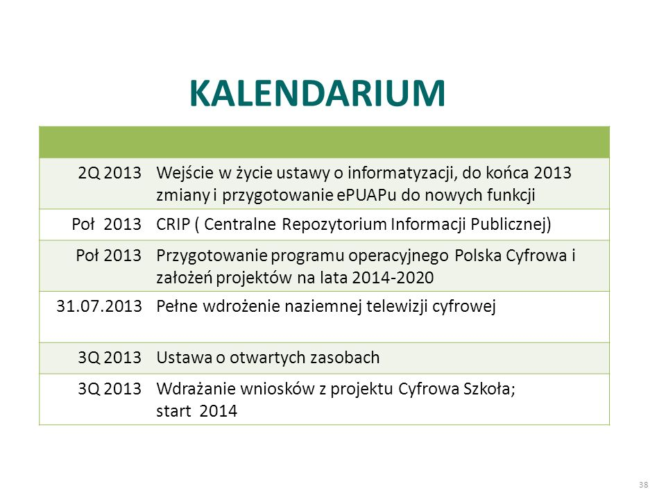 38 KALENDARIUM 2Q 2013Wejście w życie ustawy o informatyzacji, do końca 2013 zmiany i przygotowanie ePUAPu do nowych funkcji Poł 2013CRIP ( Centralne Repozytorium Informacji Publicznej) Poł 2013Przygotowanie programu operacyjnego Polska Cyfrowa i założeń projektów na lata 2014-2020 31.07.2013Pełne wdrożenie naziemnej telewizji cyfrowej 3Q 2013Ustawa o otwartych zasobach 3Q 2013Wdrażanie wniosków z projektu Cyfrowa Szkoła; start 2014