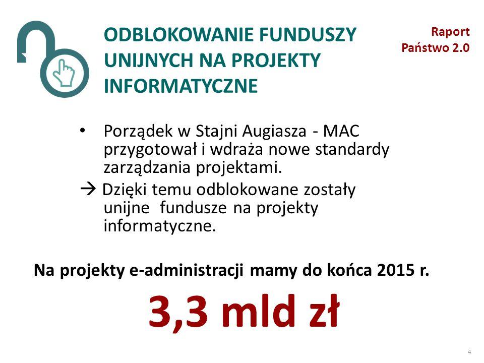 Na projekty e-administracji mamy do końca 2015 r.
