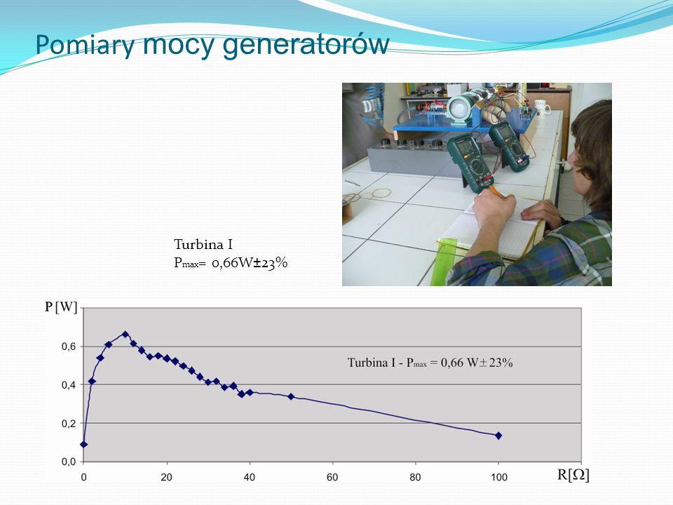 Pomiary mocy generatorów Turbina I P max = 0,66W±23%