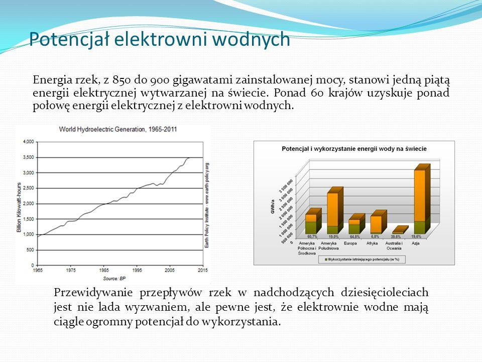 Potencjał elektrowni wodnych Energia rzek, z 850 do 900 gigawatami zainstalowanej mocy, stanowi jedną piątą energii elektrycznej wytwarzanej na świeci