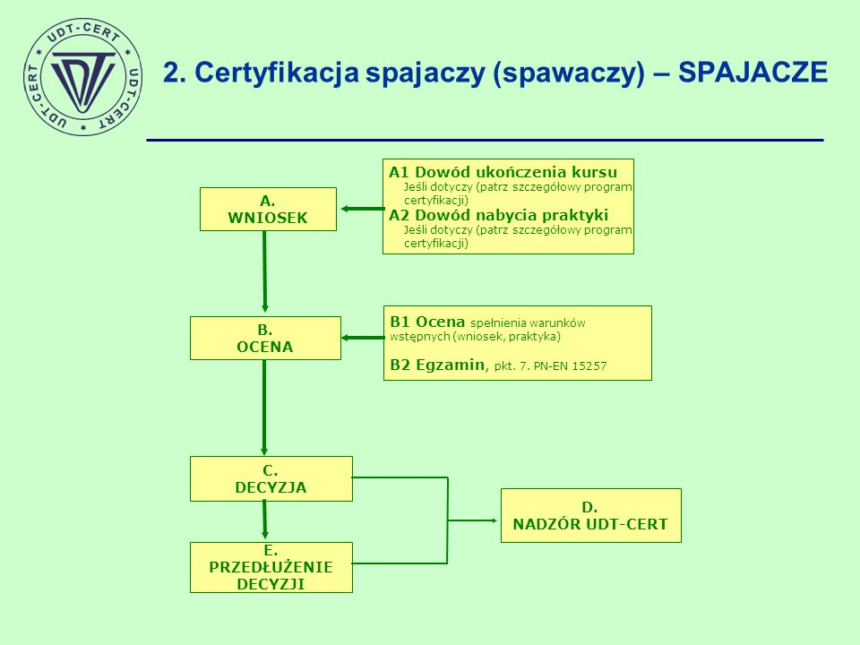 2. Certyfikacja spajaczy (spawaczy) – SPAJACZE A. WNIOSEK B. OCENA B1 Ocena spełnienia warunków wstępnych (wniosek, praktyka) B2 Egzamin, pkt. 7. PN-E